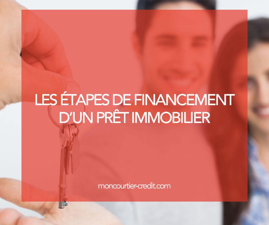 etape-financement-mon-courtier-credit-bretagne